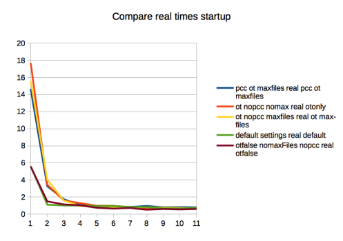 real_times_startup